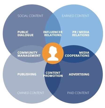 Die acht Hebel des strategischen Content Marketings. | Content Marketing | Scoop.it