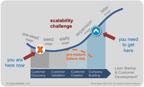 Naissance d'une plateforme : Amazon Web Services - 15marches | Without model | Scoop.it