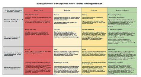 Building the Culture of an Empowered Mindset Towards Technology Innovation (Graphic) | ed tech.computer class.writing ctr.ICT skills | Scoop.it