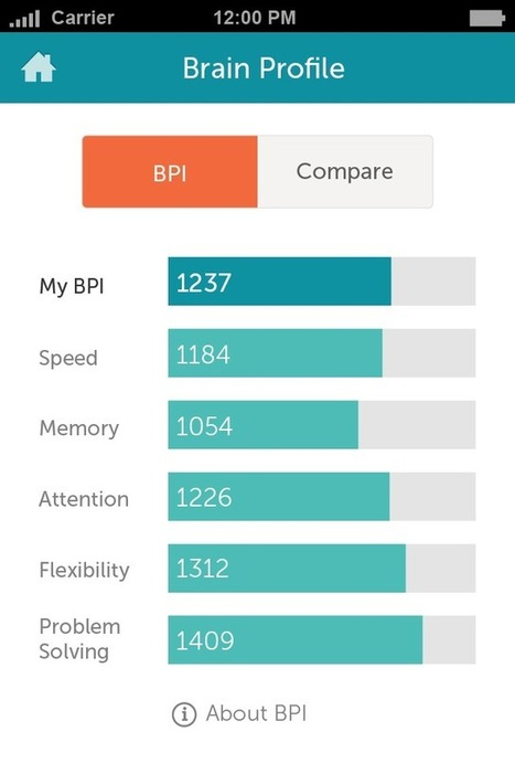 Lumosity: Brain-bending games come to iPad | Go Go Learning | Scoop.it