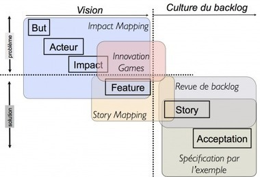 De la vision à la story - Scrum, Agilité et Rock'n roll | Innovation | Scoop.it