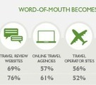 Word of Mouth and Travel Marketing | Social Media Today | online travel | Scoop.it