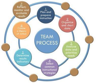 Team Process | Ed Tech Chatter | Scoop.it