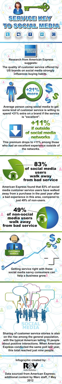 Social Media | Social Intelligence | Scoop.it