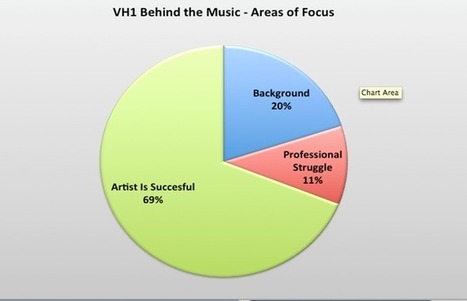 Everything You Need to Forget about the Music Industry | FROM MY OFFICE | Scoop.it