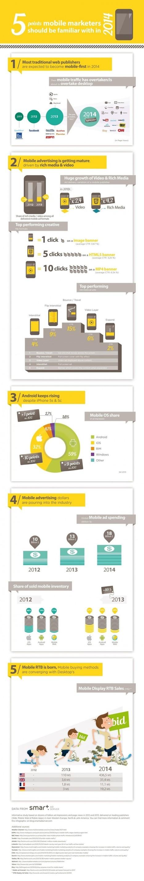 Marketing Mobile : une infographie sur 5 points à connaître en 2014 ... | La com, le web, tout ça | Scoop.it