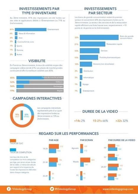 Infographie Videology : les 4 tendances du programmatique vidéo au 3ème trimestre 2015 - Offremedia | Big Media (En & Fr) | Scoop.it