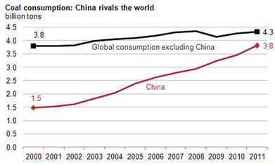 China burns half of coal consumption worldwide, figures show - The Guardian | Geography in the classroom | Scoop.it