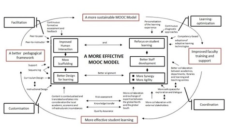 "A new and more effective MOOC model? | Openness in Education and New ""Trends"" in Educational Technology 