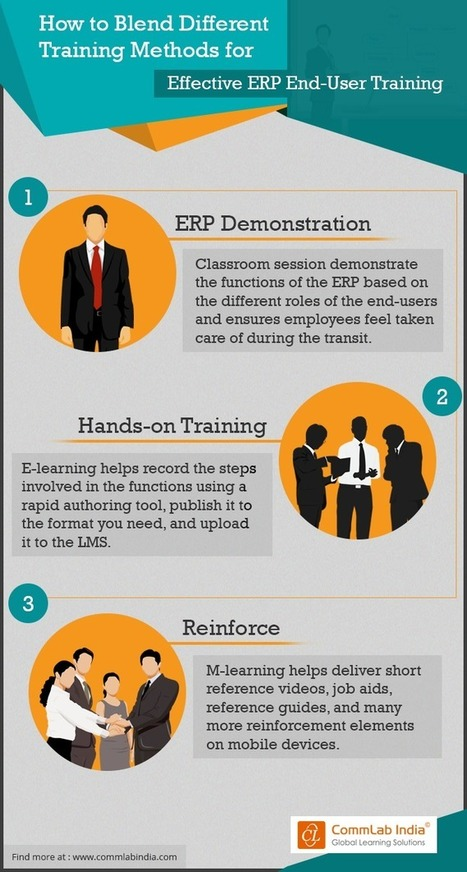 How to Blend Different Training Methods for Effective ERP End-User Training [Infographic] | eLearning Infographics | Scoop.it