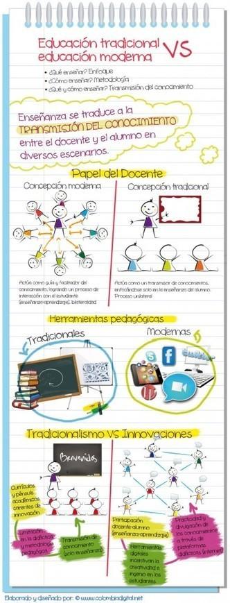Educación tradicional versus educación moderna   TECNOEDUCACION   Scoop.it