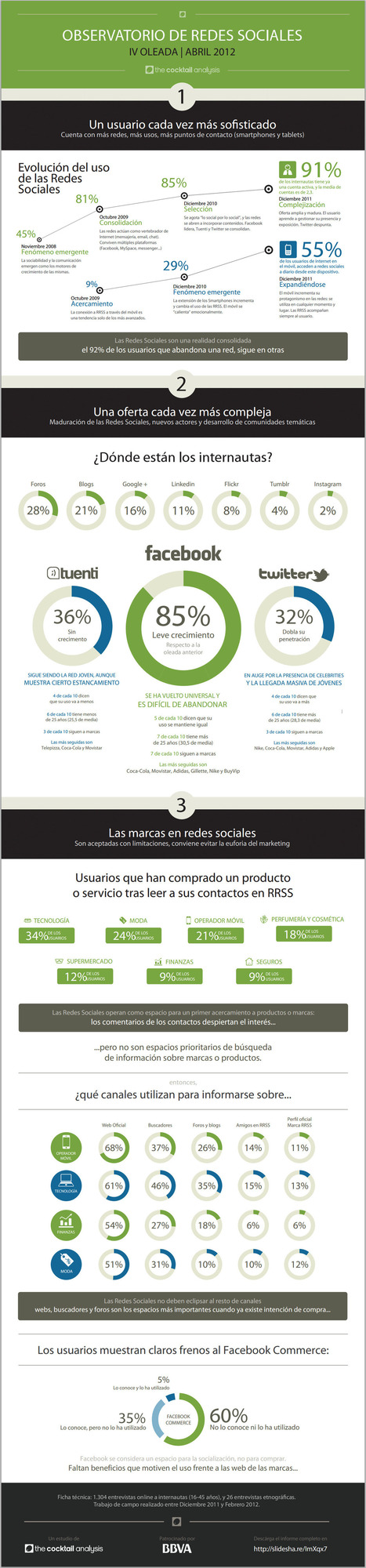 Cómo usamos las redes sociales en España (abril/2012) #infografia #infographic #socialmedia | juancarloscampos.net | Scoop.it