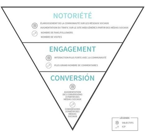 7 KPI pour mesurer vos actions sur les réseaux sociaux | transition digitale : RSE, community manager, collaboration | Scoop.it
