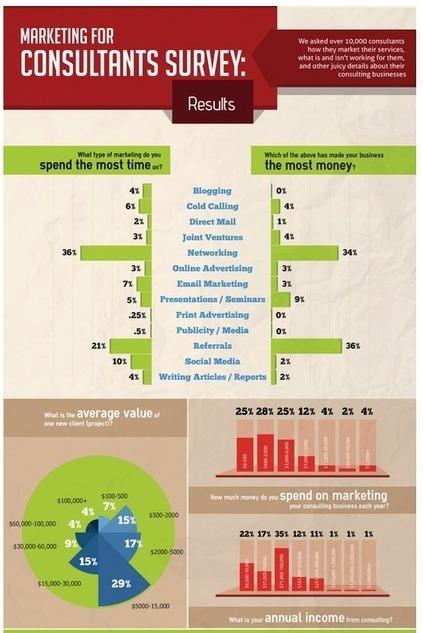 Marketing for Consultants: Survey Results - LexmRecruit | LEXM RECRUITMENT | Scoop.it