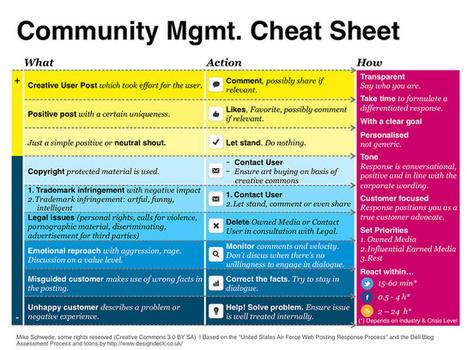 Community Management Cheat Sheet (english) | Social Media Management | Scoop.it