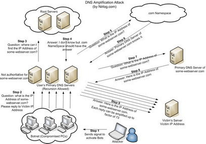 DNS Amplification Attacks : L'US CERT tire la sonnette d'alarme   Libertés Numériques   Scoop.it