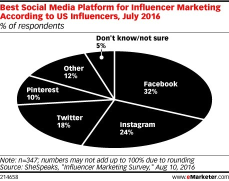 Facebook, Instagram Are Influencers' Favorite Social Platforms - eMarketer | Professional Communication | Scoop.it