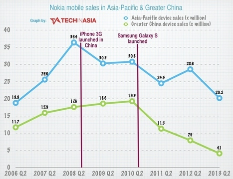 How Nokia Totally Missed Out on China's Economic Miracle | media-tech-ww | Scoop.it