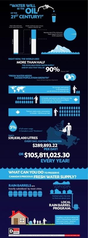El agua será el petróleo del sigo XXI #infografia #infographic#medioambiente   Petroleo   Scoop.it
