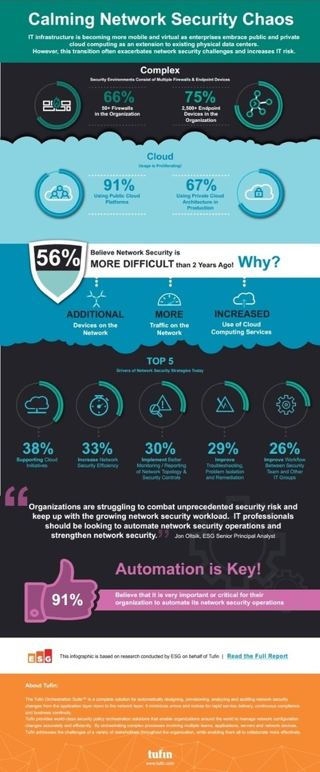 Why cloud adoption has brought major headaches for IT Security professionals | Slash Your Cloud  Security Reading Time | Scoop.it
