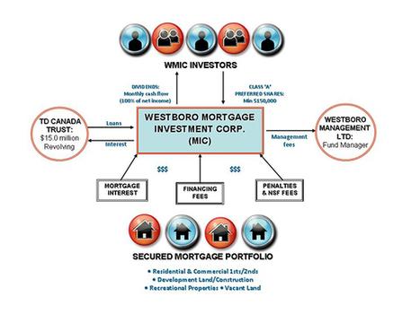 MIC Mortgage | MIC Mortgage | Scoop.it