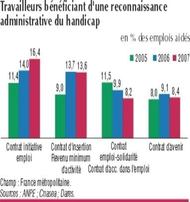 Insee Mobile - Tableaux de l'économie française - édition 2011 | Veille média | Scoop.it
