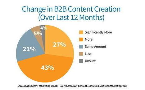 Le content marketing B2B mérite une stratégie | Contenus éditoriaux | Scoop.it