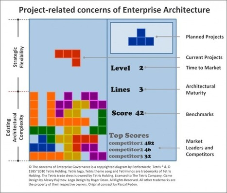 The project-related concerns of Enterprise Architecture | Browsing EA stuffs | Scoop.it
