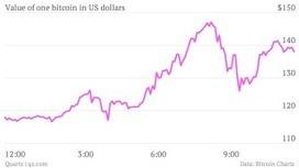 Bitcoin's largest market crashes after wild price swing | Digital #MediaArt(s) Numérique(s) | Scoop.it