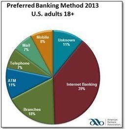 Mobile banking becoming more popular - Market Business News | Mobile banking | Scoop.it