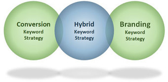 7 Tips for Developing a Killer Keyword Strategy | Digital Marketing Power | Scoop.it