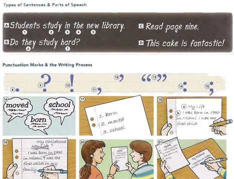 Types of sentences and parts of speech PDF - Learning English vocabulary and grammar | Learning Basic English, to Advanced Over 700 On-Line Lessons and Exercises Free | Scoop.it