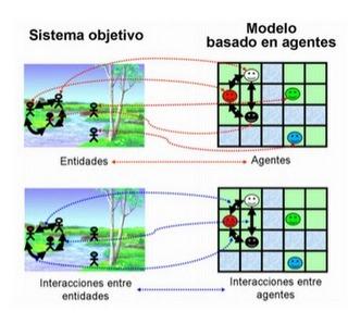 TENDENCIAS: Combinación de modelos de simulación basados en agentes con programación matemática | Diario OR | Scoop.it