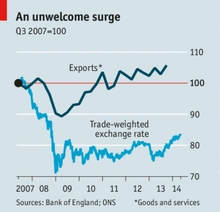 Impact of a rising £ | Exchange Rates and the Balance of Payments | Scoop.it