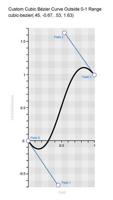 Understanding CSS Timing Functions | Smashing Magazine | Development | Scoop.it