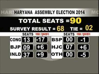 Haryana Assembly Election 2014 | Haryana Politics | Scoop.it