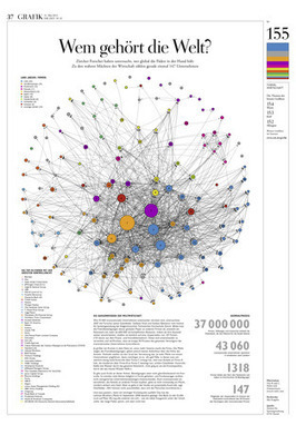 Information is Beautiful - Awards 2014 | Data Visualization & Open data | Scoop.it