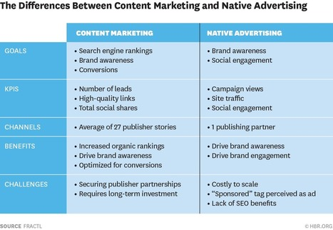 Content Marketing vs Native Advertising – Which Produces Better Results? #contentmarketing | MarketingHits | Scoop.it