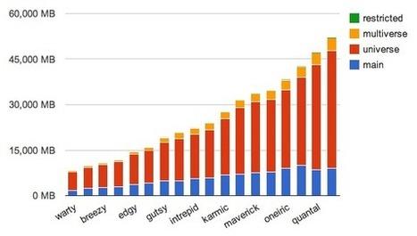 Fajran Iman Rusadi: Ubuntu Repository: Total Packages and Sizes | txwikinger-open-source | Scoop.it