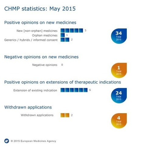 European Medicines Agency - News and Events - Meeting highlights from the Committee for Medicinal Products for Human Use (CHMP) 18-21 May 2015 | Immunology and Biotherapies | Scoop.it