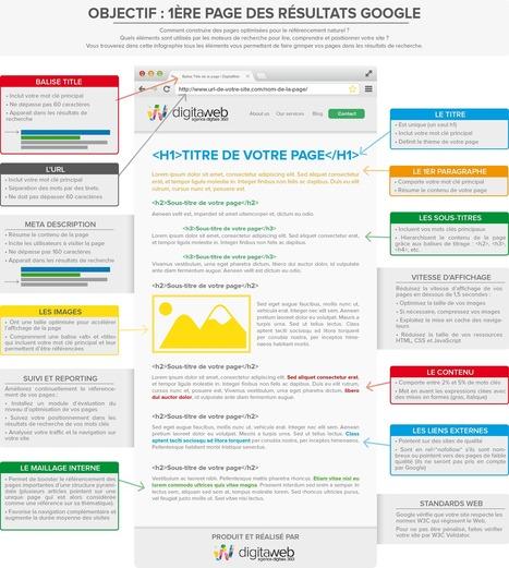Objectif : Première page de Google | Visibilité locale sur le Web | Scoop.it