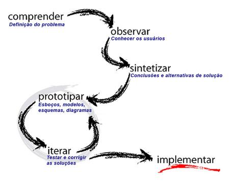Desing Thinking: desenvolvendo soluções criativas | Facto ... | Desenho | Scoop.it