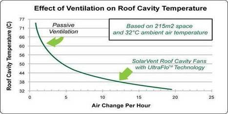 Solar Ventilation Systems | solarpower | Scoop.it