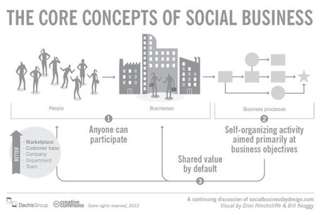 Choose Your Social Business Strategy Before Your Tools - InformationWeek | Do the Enterprise 2.0! | Scoop.it