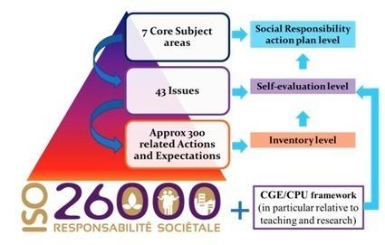 ISO 26000 in Higher Education Institutions – La Rochelle Business School | RSE | Scoop.it