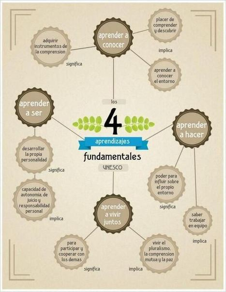 Los 4 Pilares de la #Educación Propuestos por la #UNESCO | Infografía | Information Technology Learn IT - Teach IT | Scoop.it