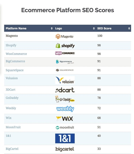 Best SEO Ecommerce Platforms | Ecom Revolution | Scoop.it