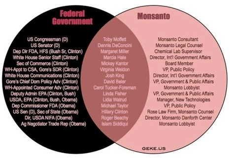 """Comprehensive List Of Politicians Accepting """"Bribes"""" From Monsanto - 