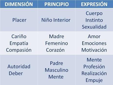 PLACER Y EXIGENCIA EN EDUCACIÓN - INED21   Valores y tecnología en la buena educación   Scoop.it