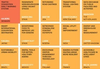 22 Cities Get Ready to Pilot the Future | Complex Insight  - Understanding our world | Scoop.it